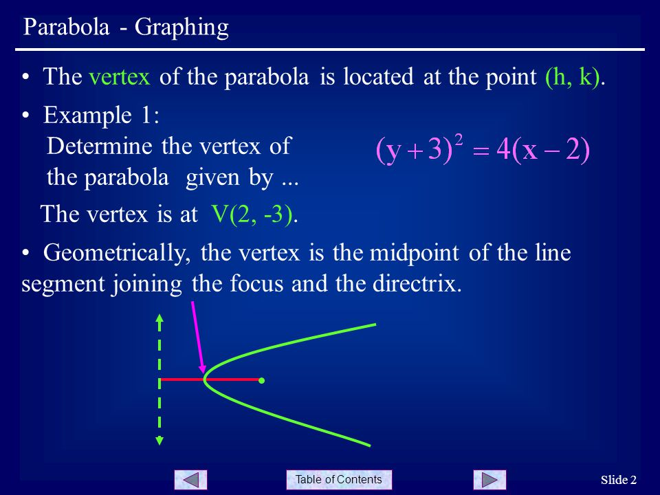 The vertex of the parabola is located at the point (h, k).