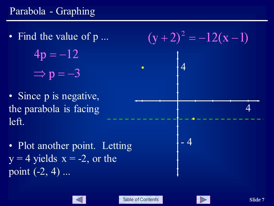 Since p is negative, the parabola is facing left. 4