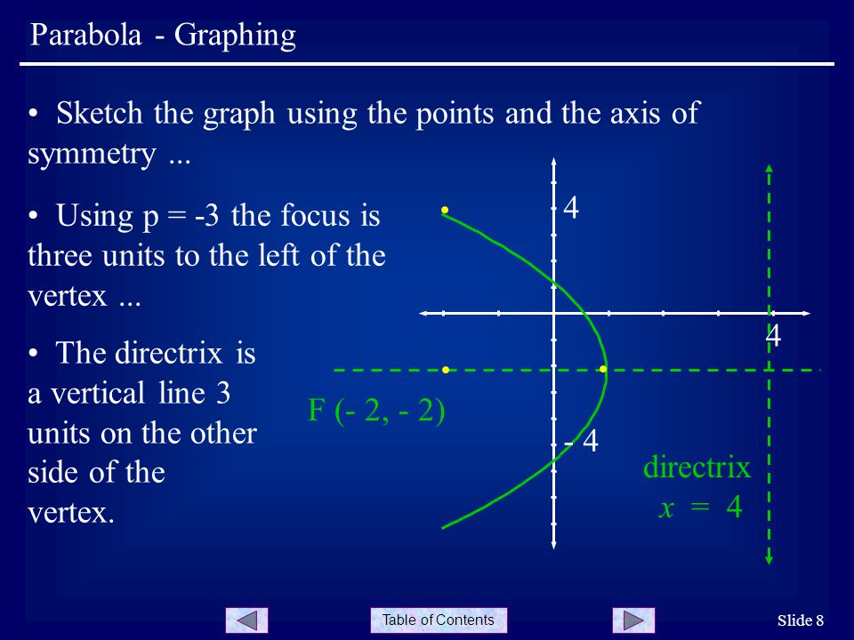 Sketch the graph using the points and the axis of symmetry ...