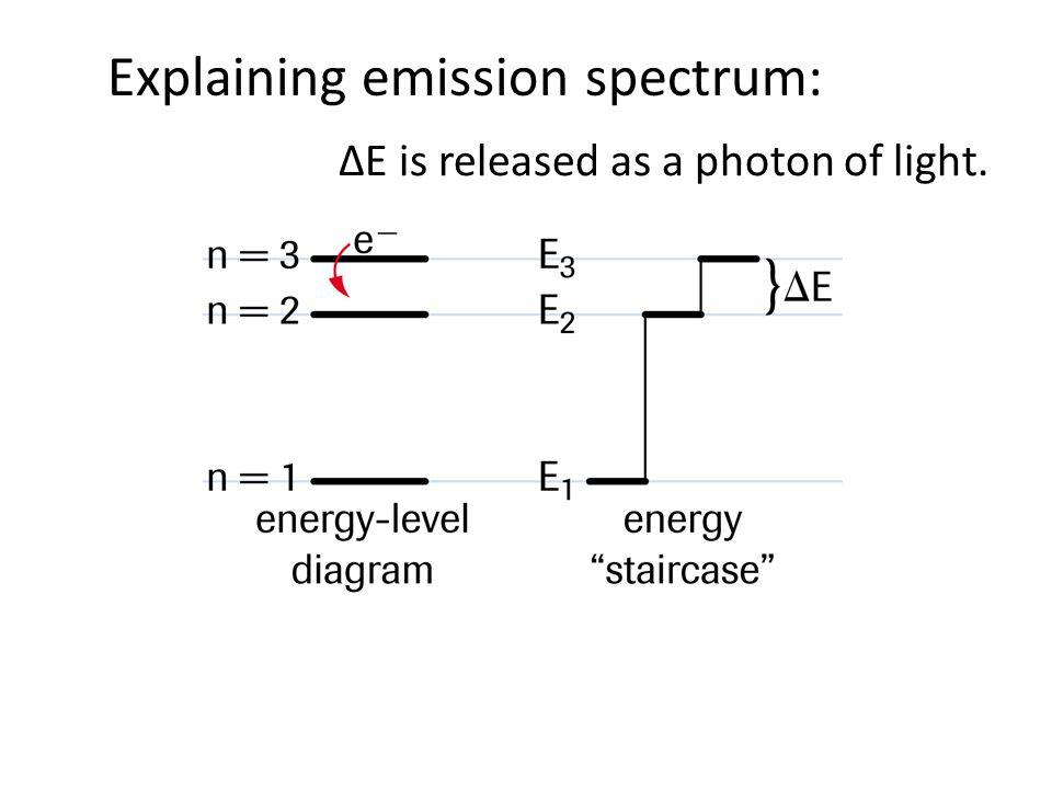 ΔE is released as a photon of light.