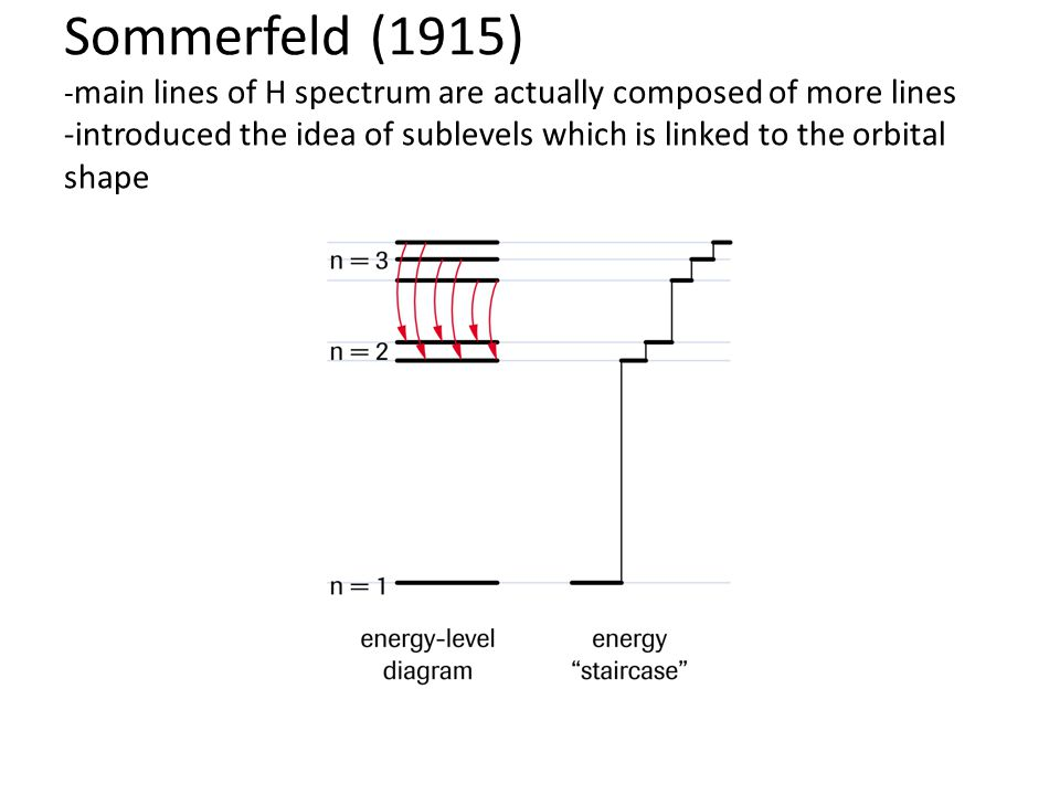 Sommerfeld (1915) -main lines of H spectrum are actually composed of more lines -introduced the idea of sublevels which is linked to the orbital shape