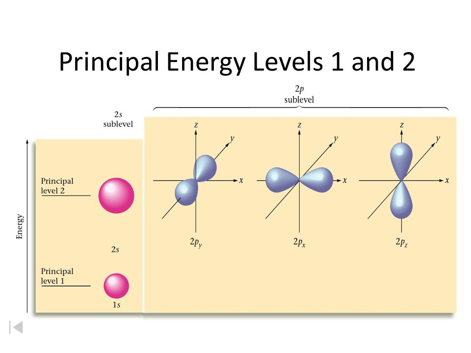 Principal Energy Levels 1 and 2