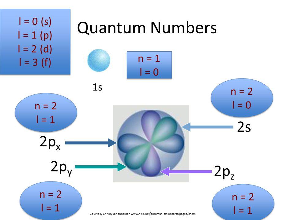 Quantum Numbers 2s 2px 2py 2pz l = 0 (s) l = 1 (p) l = 2 (d) l = 3 (f)