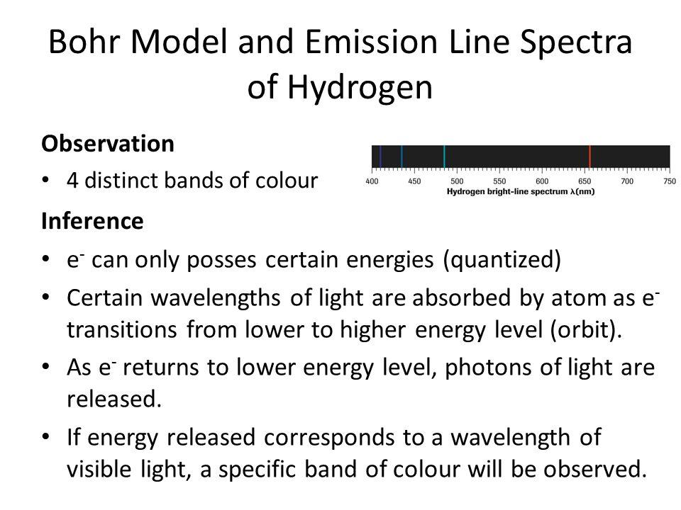 Bohr Model and Emission Line Spectra of Hydrogen