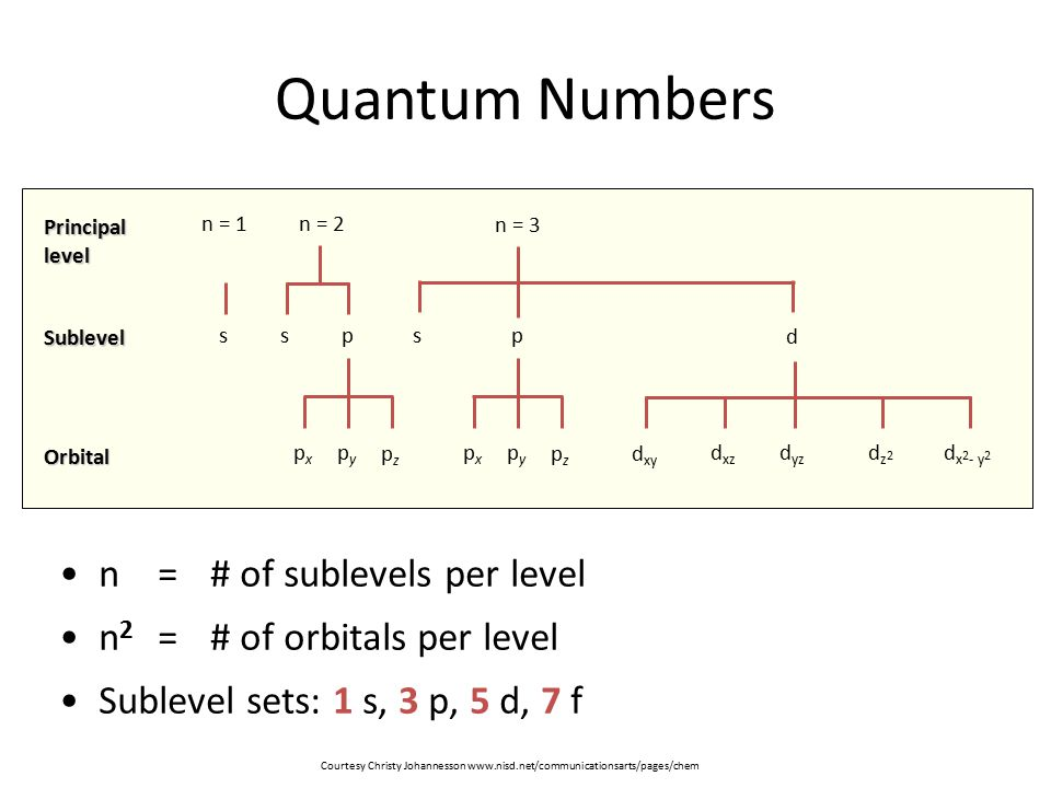 Quantum Numbers n = # of sublevels per level