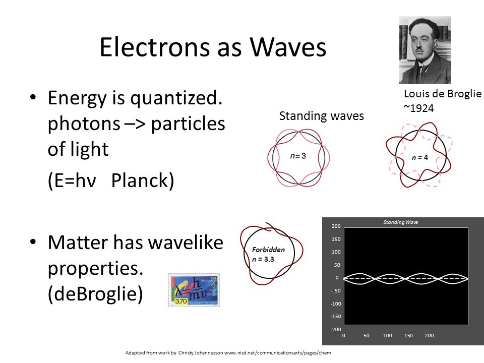 Electrons as Waves Energy is quantized. photons –> particles of light. (E=hν Planck) Matter has wavelike properties. (deBroglie)