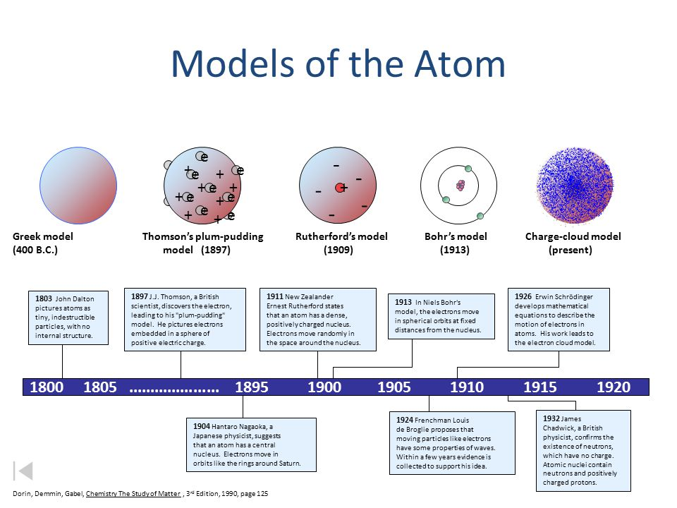 the contributions of brilliant scientists on the development of the modern atomic theory