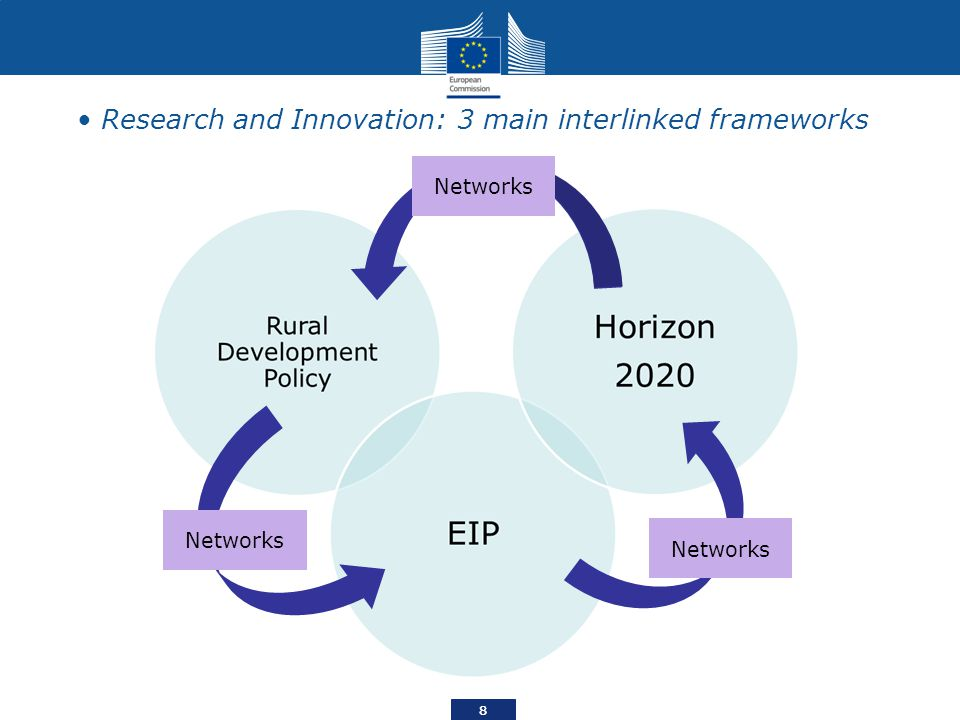 Research and Innovation: 3 main interlinked frameworks