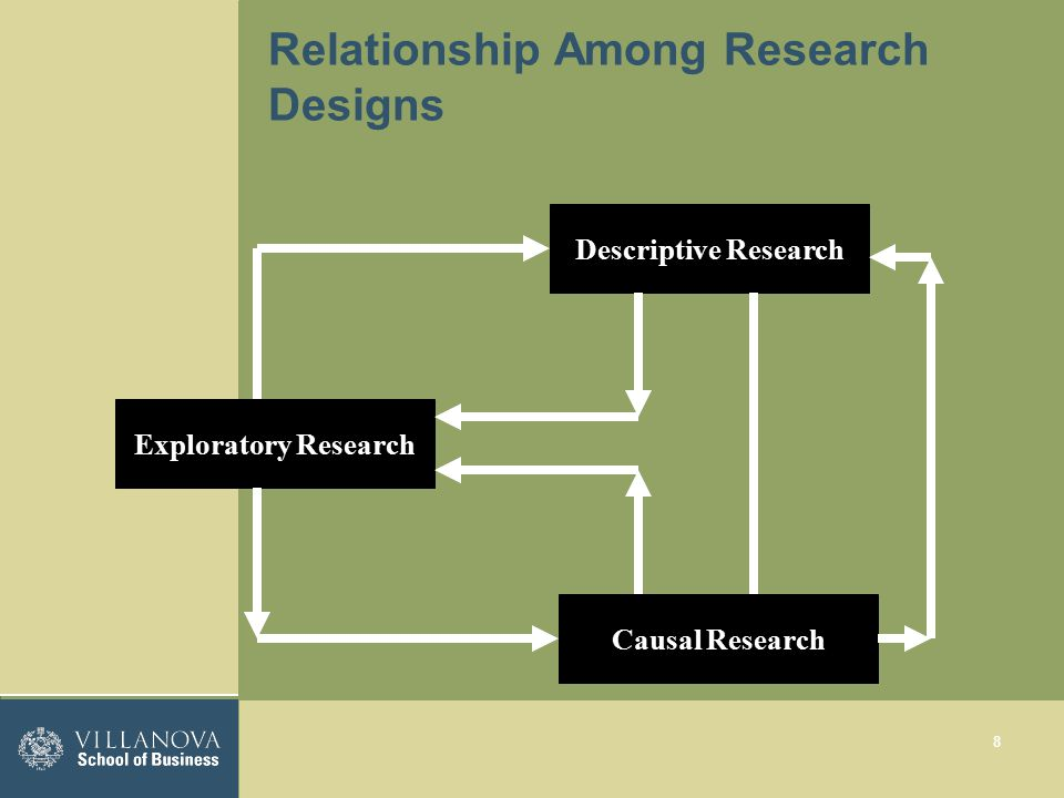 relationship among exploratory descriptive and causal research