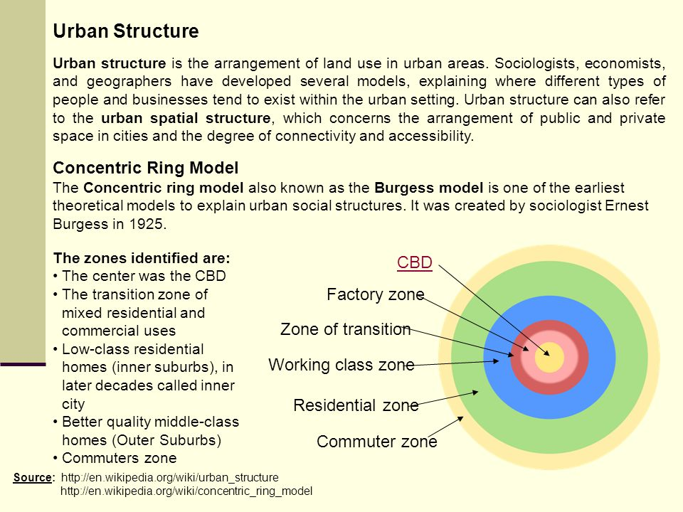 Urban Structure Concentric Ring Model CBD Factory zone