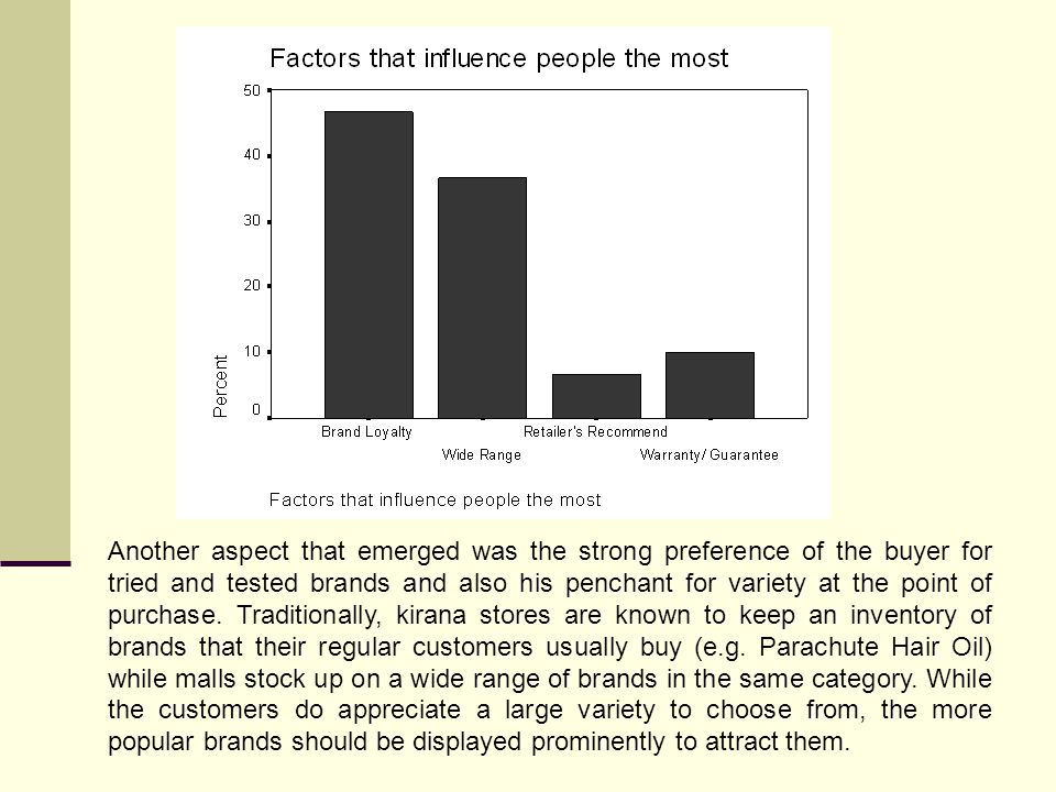 Another aspect that emerged was the strong preference of the buyer for tried and tested brands and also his penchant for variety at the point of purchase.