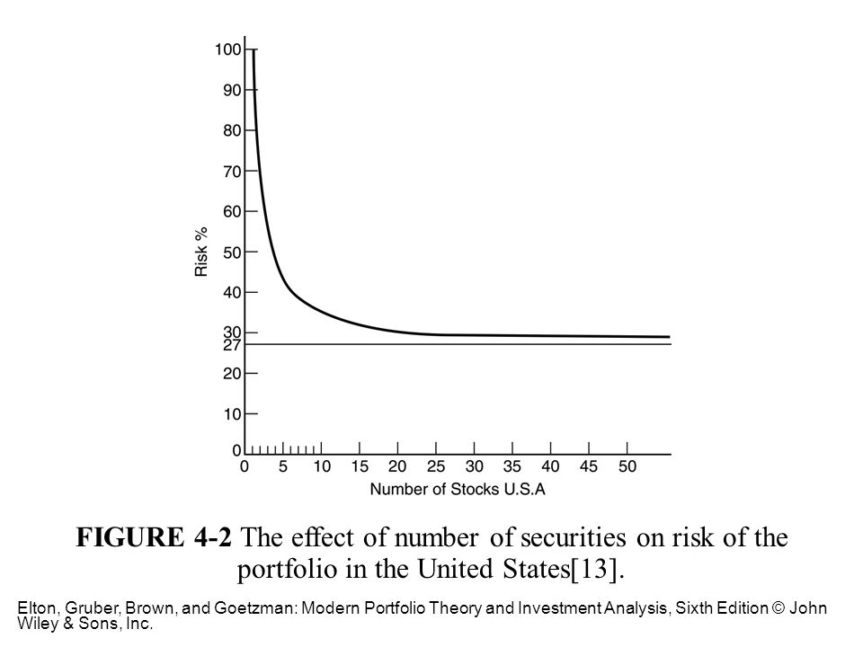 FIGURE 4-2 The effect of number of securities on risk of the portfolio in the United States[13].