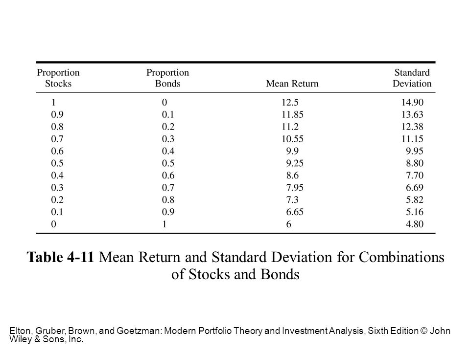 Table 4-11 Mean Return and Standard Deviation for Combinations of Stocks and Bonds