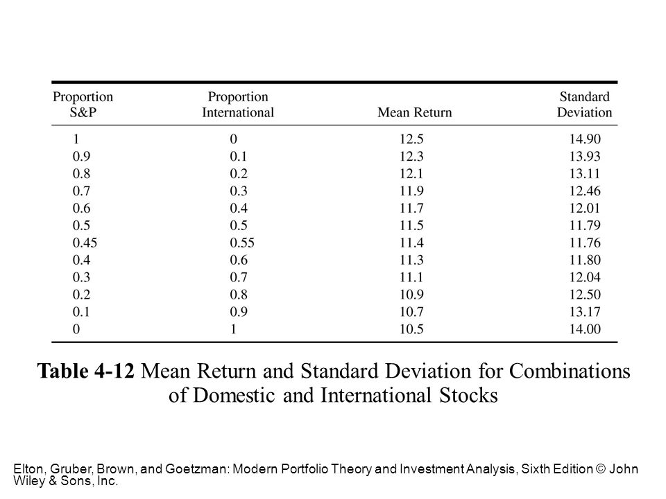 Table 4-12 Mean Return and Standard Deviation for Combinations of Domestic and International Stocks