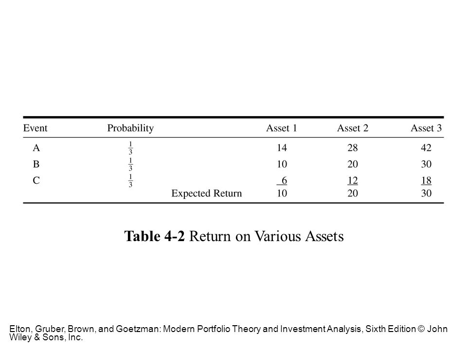 Table 4-2 Return on Various Assets