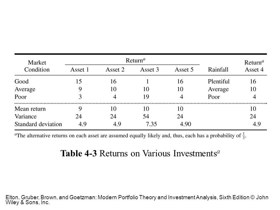 Table 4-3 Returns on Various Investmentsa