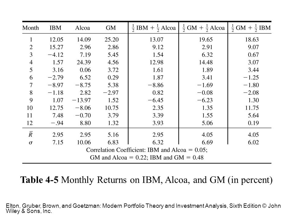 Table 4-5 Monthly Returns on IBM, Alcoa, and GM (in percent)