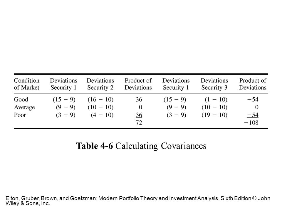 Table 4-6 Calculating Covariances
