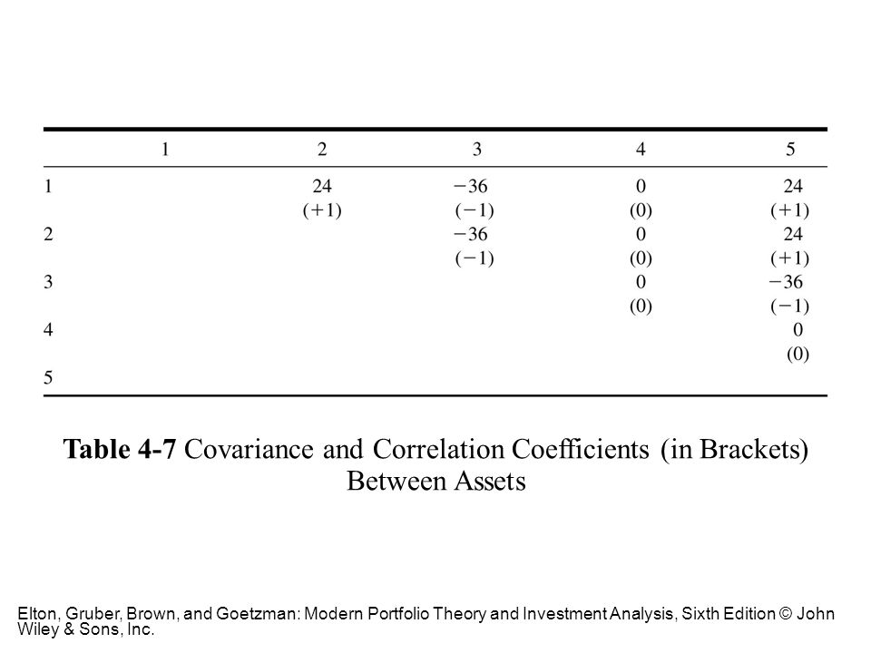 Table 4-7 Covariance and Correlation Coefficients (in Brackets) Between Assets