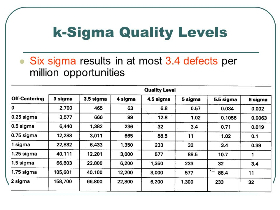 k-Sigma Quality Levels