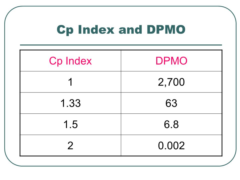 Cp Index and DPMO Cp Index DPMO 1 2,
