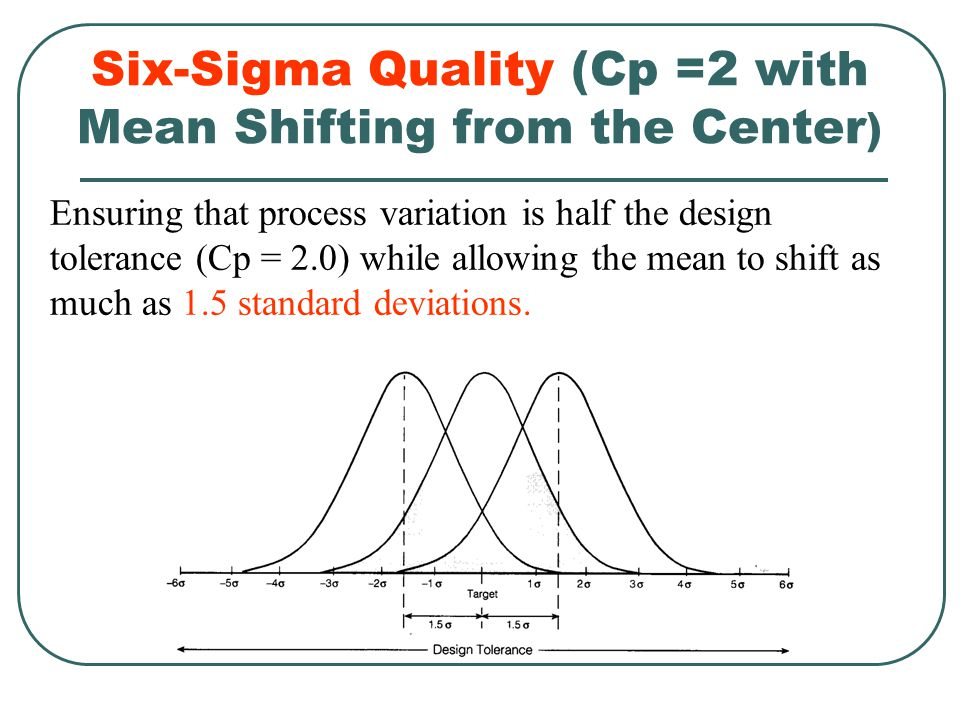 Six-Sigma Quality (Cp =2 with Mean Shifting from the Center)