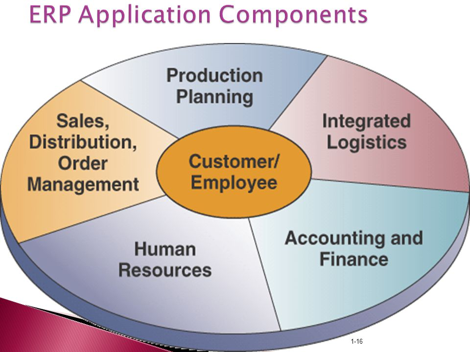 Enterprise Resource Planning Ppt Video Online Download