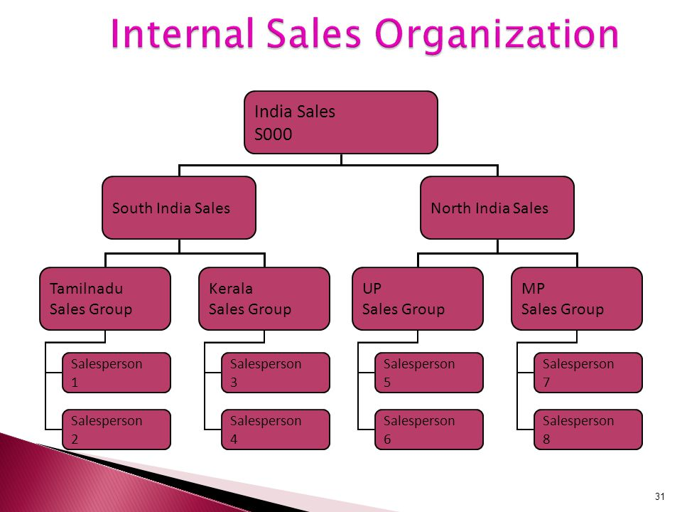 internal element of an organisation bakery Create highly-skilled internal talent  a critical element of a successful talent management program is the generation of talent pools within a company—a.