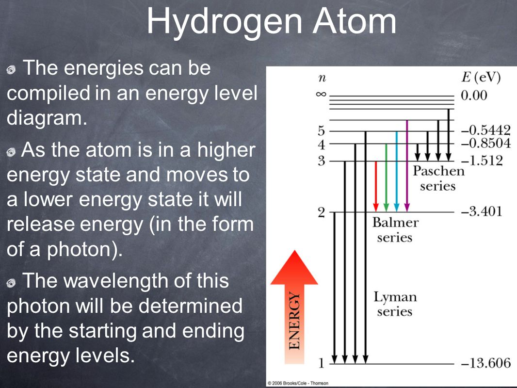 Hydrogen Atom The energies can be compiled in an energy level diagram.