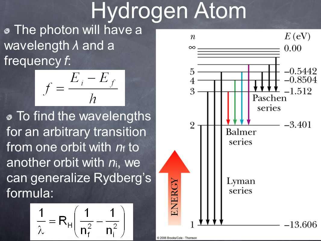 Hydrogen Atom The photon will have a wavelength λ and a frequency f: