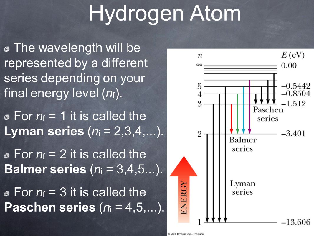 Hydrogen Atom The wavelength will be represented by a different series depending on your final energy level (nf).