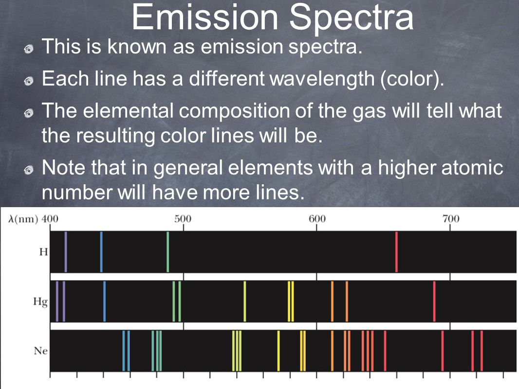 Emission Spectra This is known as emission spectra.