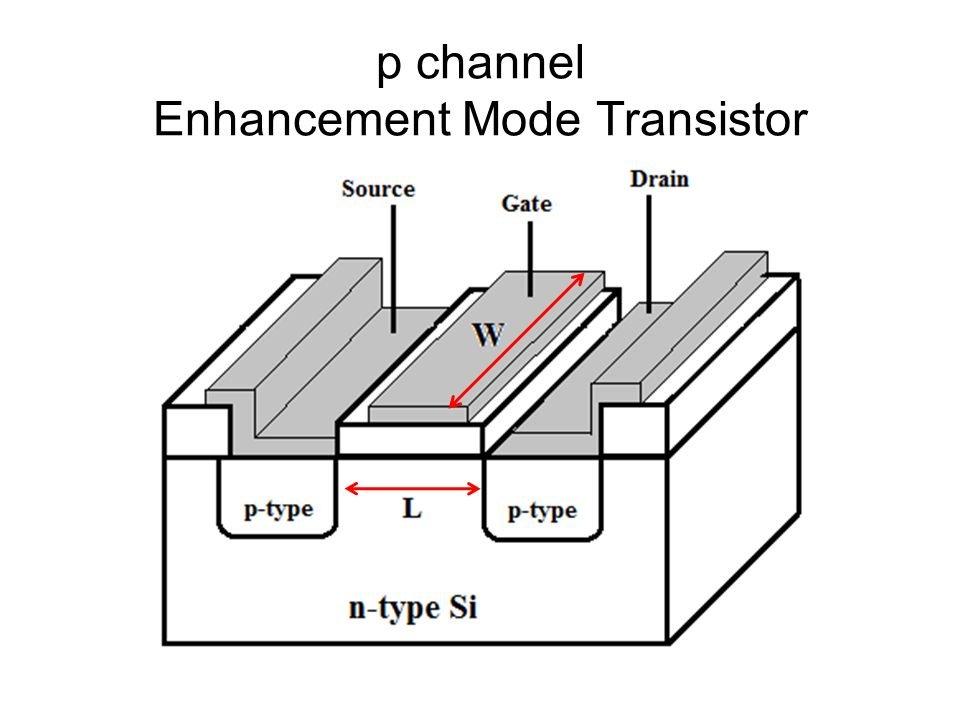 metal-oxide-semiconductor field effect transistors