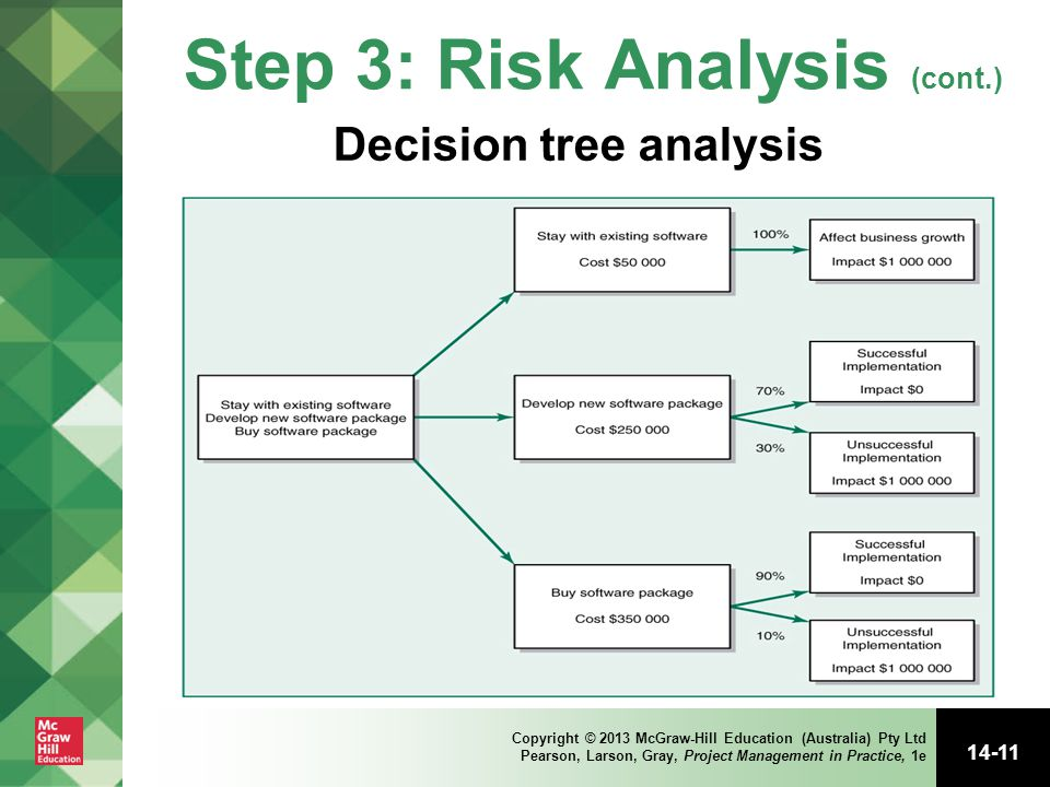 Step 3: Risk Analysis (cont.)