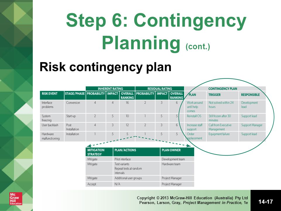 Step 6: Contingency Planning (cont.)