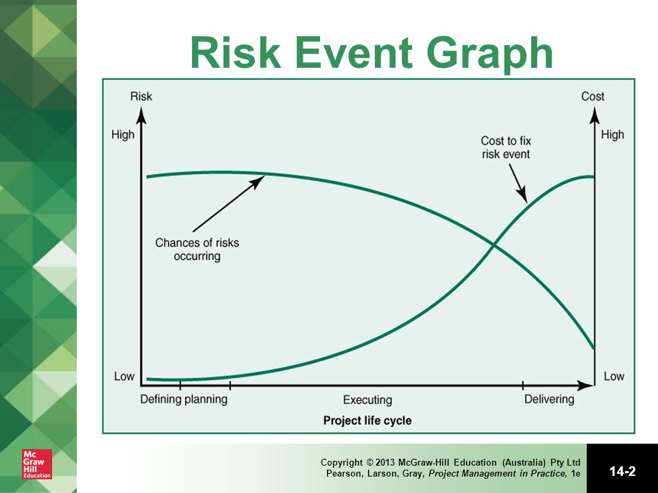 Risk Event Graph