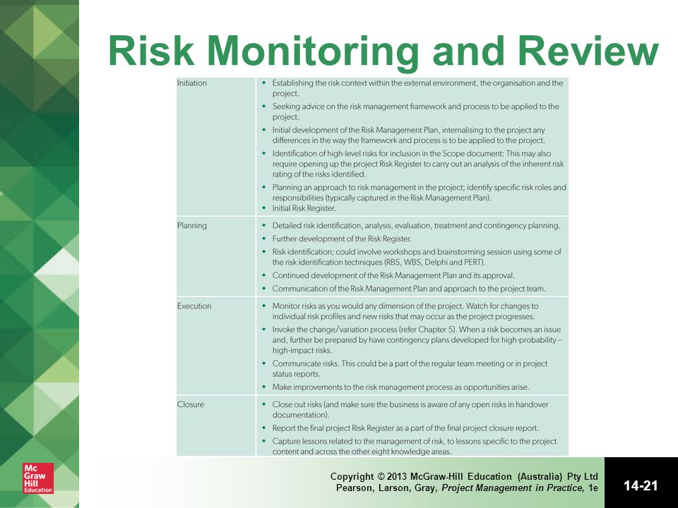 Risk Monitoring and Review
