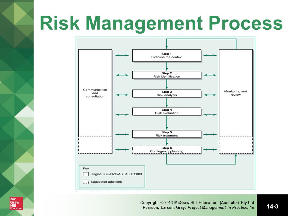 What are the 5 Risk Management Steps in a Sound Risk Management Process?