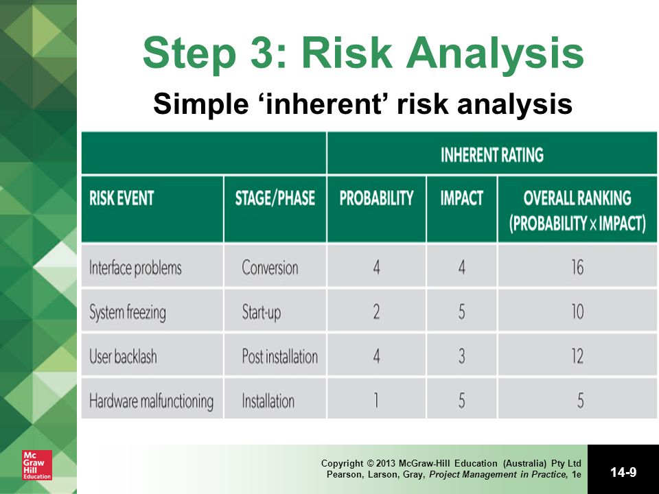 Simple 'inherent' risk analysis