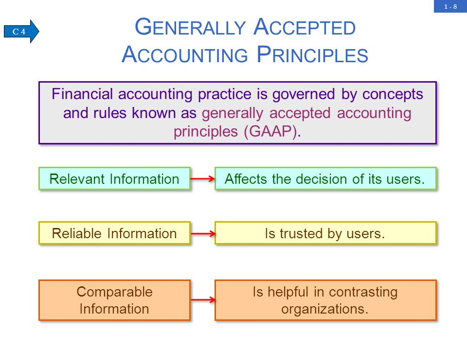 A summarization of the differences between generally accepted accounting standards and international