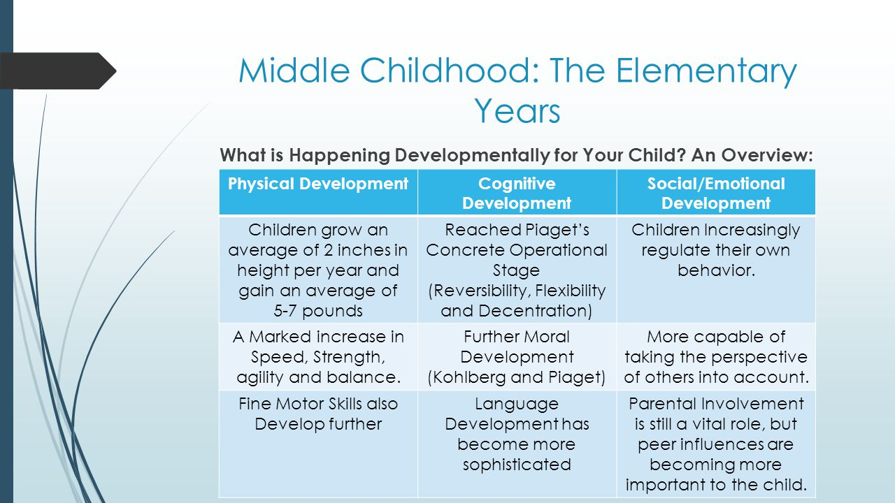 moral development in middle childhood The developmental psychologist lawrence kohlberg expanded and refined piaget's earlier work resulting in the development of his well known stage theory of children's moral development kohlberg's moral theory is summarized in our overview of child development, which may make sense to review at this time.