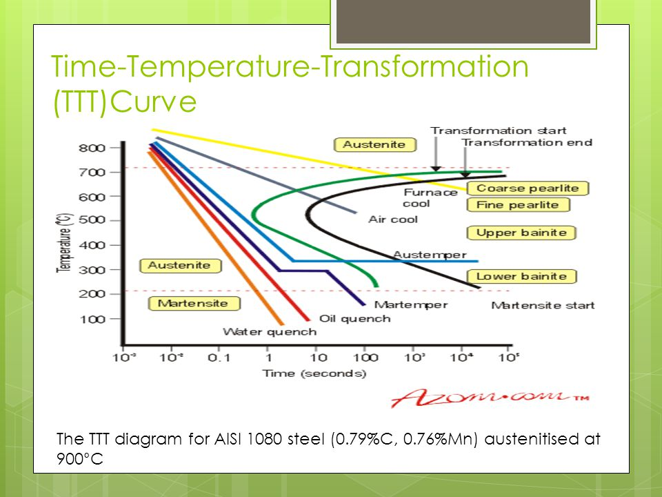 Heat treatment of steel ppt download time temperature transformation tttcurve ccuart Images