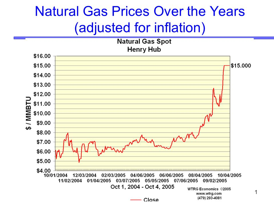 Natural Gas Prices Over the Years (adjusted for inflation)
