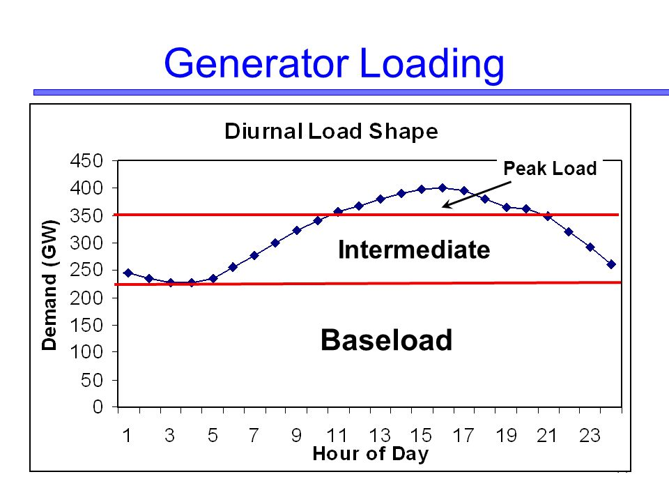 Generator Loading Peak Load Intermediate Baseload