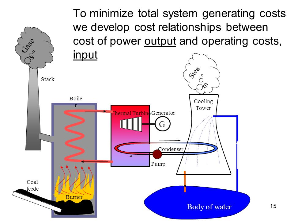 To minimize total system generating costs we develop cost relationships between cost of power output and operating costs, input