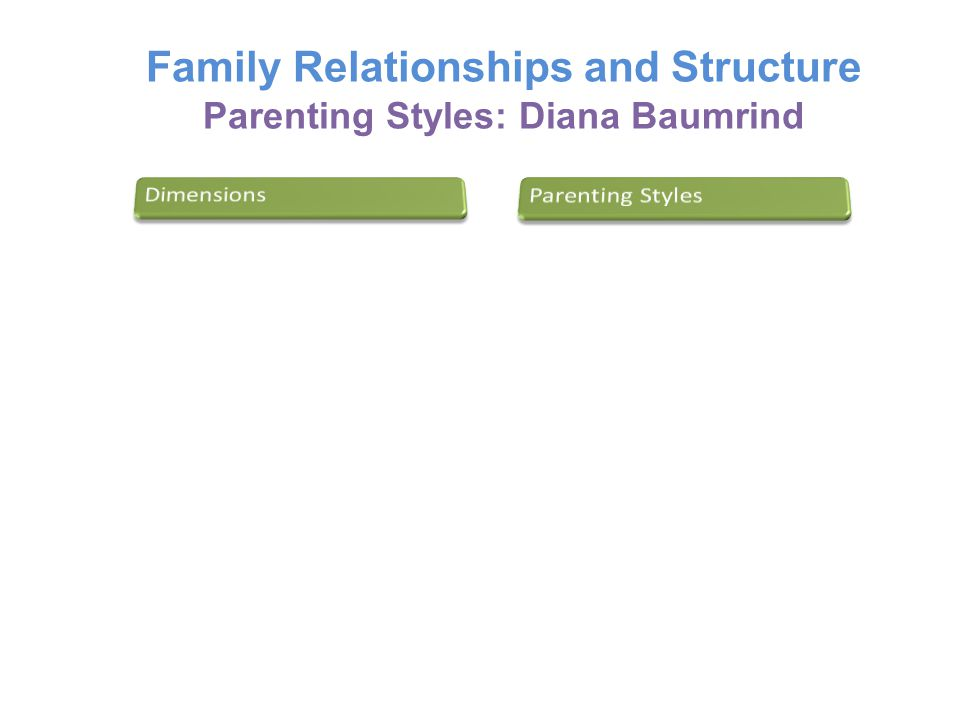 Family Relationships and Structure Parenting Styles: Diana Baumrind
