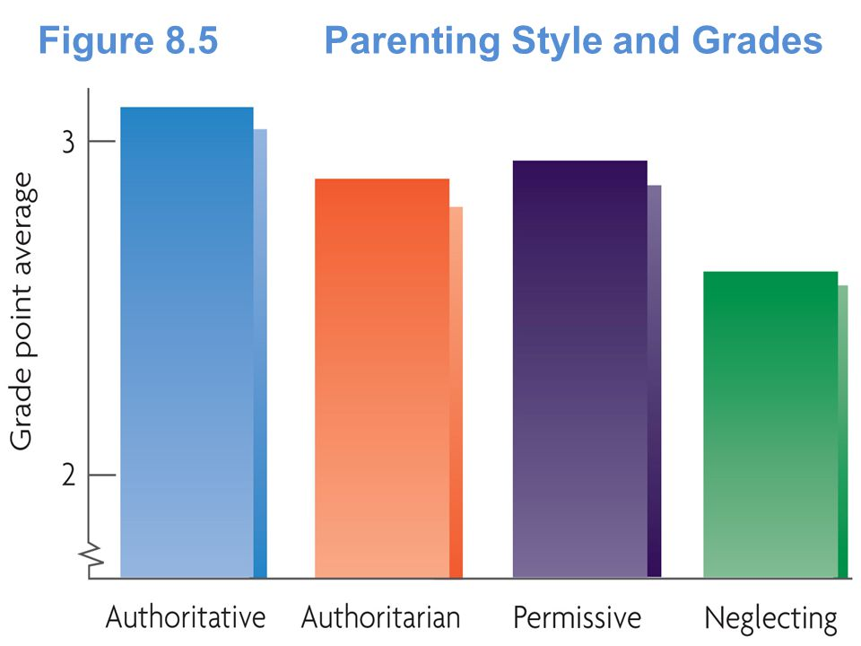 Figure 8.5 Parenting Style and Grades
