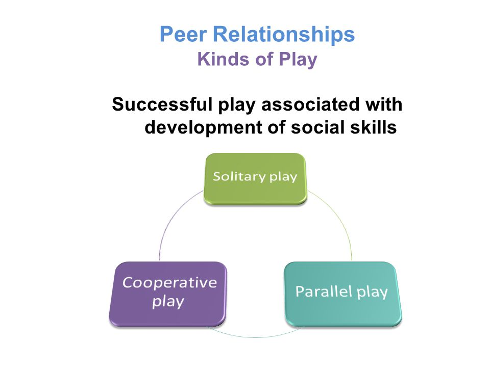 Peer Relationships Kinds of Play