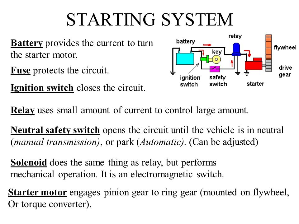 STARTING SYSTEM Battery provides the current to turn