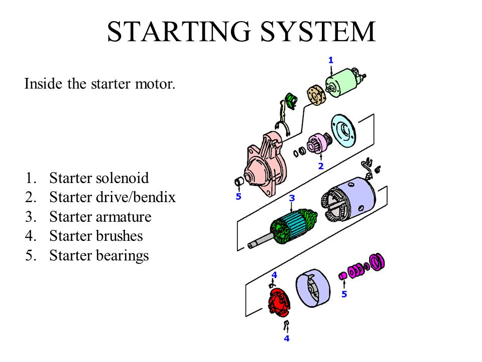 STARTING SYSTEM Inside the starter motor. Starter solenoid